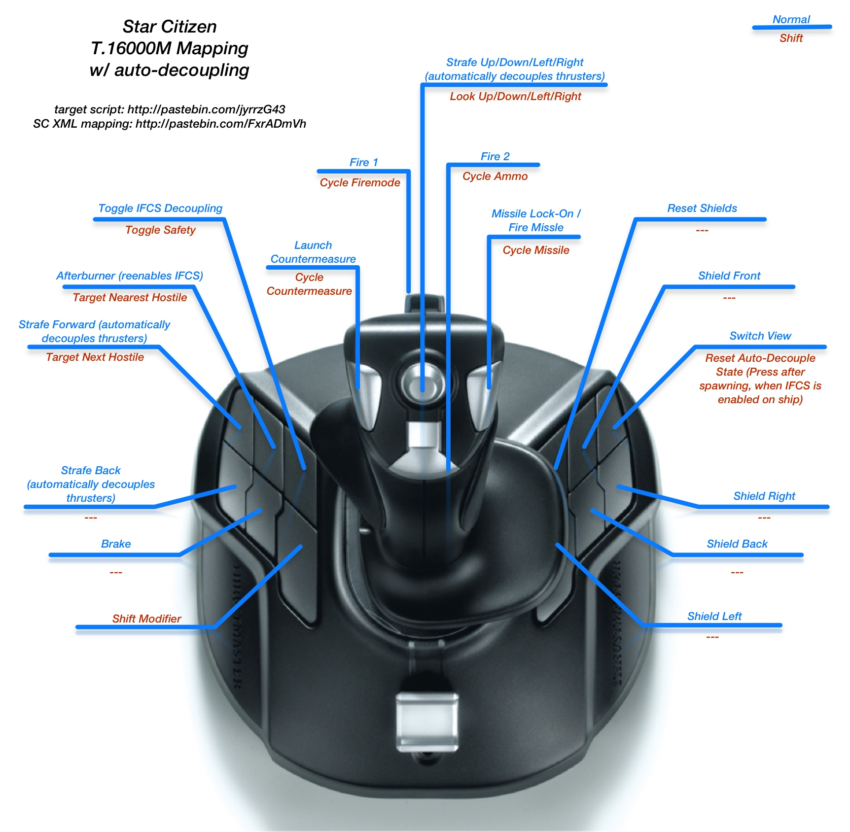 Star Citizen Thrustmaster T16000m Profile